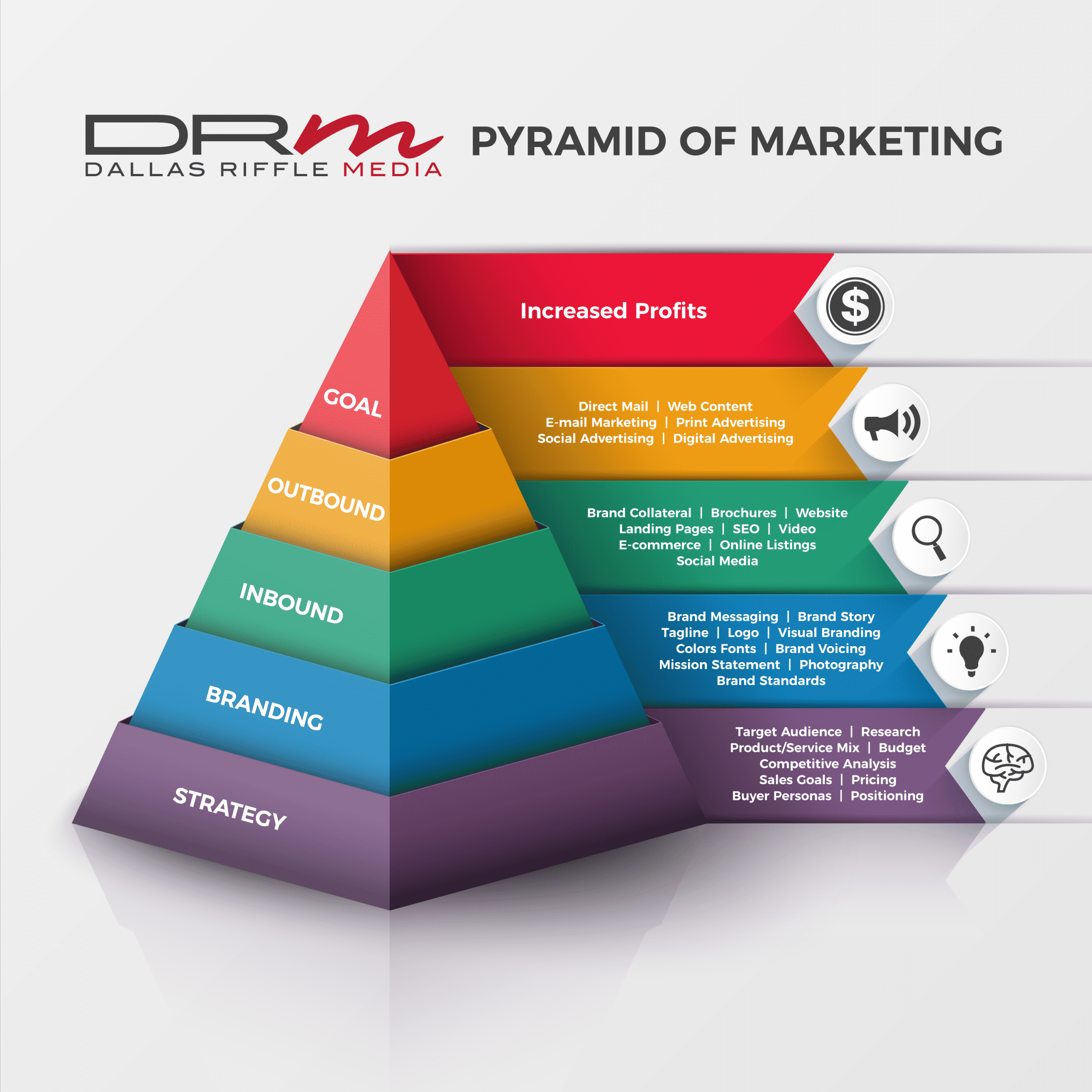 What is the Pyramid of Marketing?