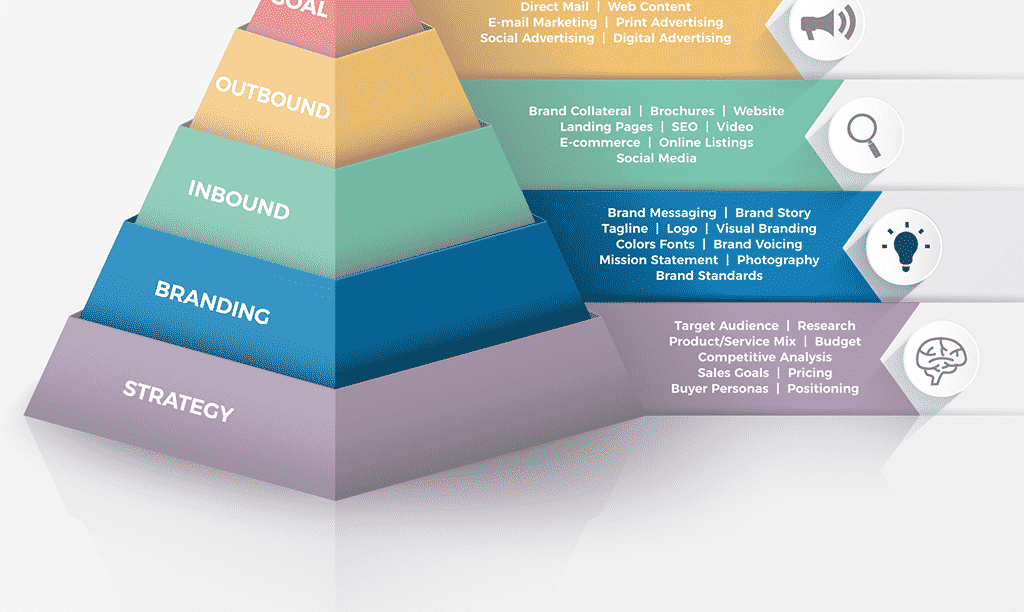 Pyramid of Marketing – Building Your Brand